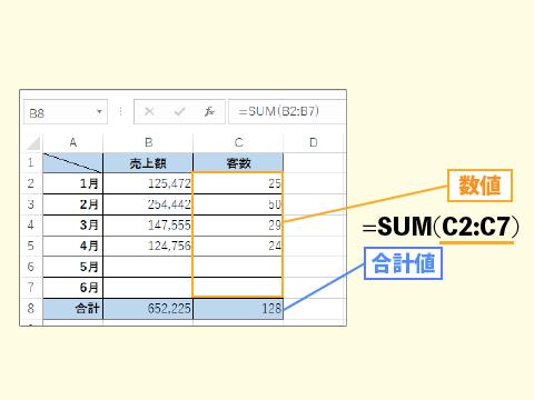 エクセルでSUM関数を使って合計を求める